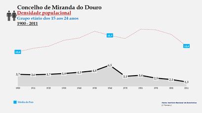 Miranda do Douro - Densidade populacional (15-24 anos)