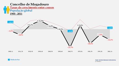 Mogadouro - Taxas de crescimento entre censos (global)