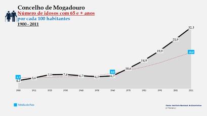 Mogadouro - Evolução do grupo etário dos 65 e + anos