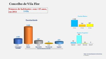 Vila Flor - Escolaridade da população com mais de 15 anos