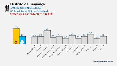 Distrito de Bragança - Densidade populacional (15/24 anos) – Ordenação dos concelhos em 1900