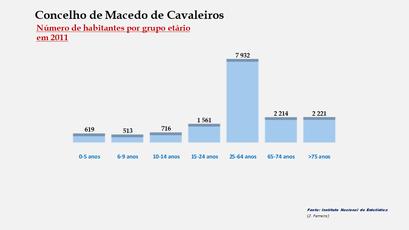 Macedo de Cavaleiros – Número de habitantes por grupo de idades