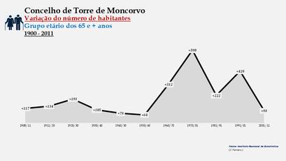 Torre de Moncorvo - Variação do número de habitantes (65 e + anos)