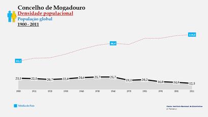 Mogadouro – Densidade populacional (global)