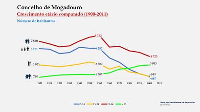 Mogadouro – Crescimento comparado do número de habitantes