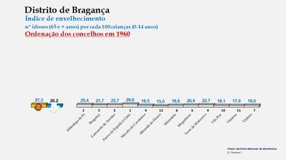 Distrito de Bragança - Índice de envelhecimento  – Ordenação dos concelhos em 1960