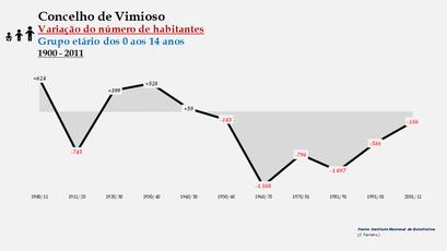Vimioso - Variação do número de habitantes (0-14 anos)