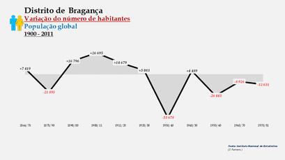 Distrito de Bragança - Variação do número de habitantes (global)
