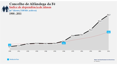 Alfândega da Fé - Índice de dependência de idosos 1900-2011