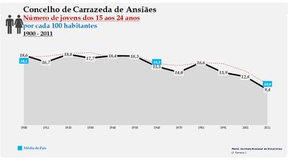 Carrazeda de Ansiães - Evolução da percentagem do grupo etário dos 15 aos 24 anos, entre 1900 e 2011