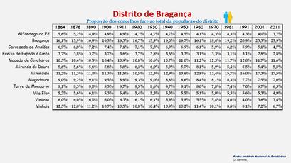 Distrito de Bragança - Proporção de cada concelho face ao total da população (global) do distrito (1864/2011)