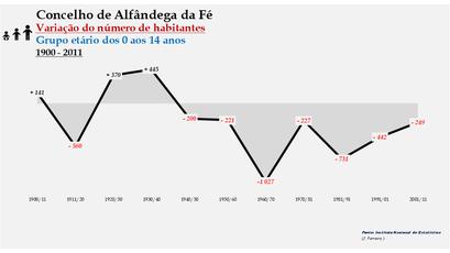Alfândega da Fé - Variação do número de habitantes (0-14 anos) 1900-2011