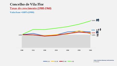 Vila Flor – Crescimento da população no período de 1900 a 1960