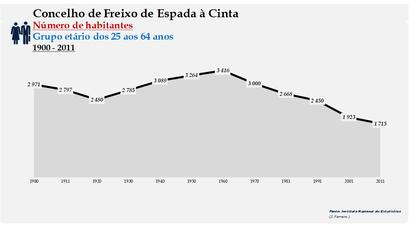 Freixo de Espada à Cinta - Número de habitantes (25-64 anos) 1900-2011