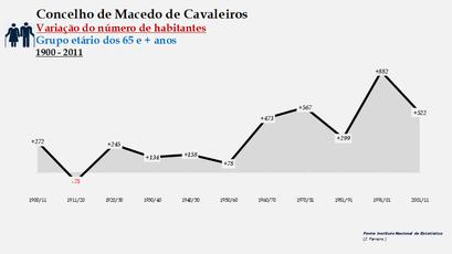 Macedo de Cavaleiros - Variação do número de habitantes (65 e + anos) 1900-2011