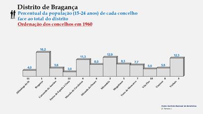 Distrito de Bragança – Ordenação dos concelhos em função da sua proporção relativamente ao total da população (15-24 anos) do distrito (1960)