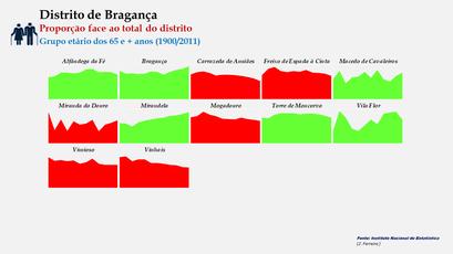 Distrito de Bragança – Evolução comparada da proporção de cada concelho face ao total da população (65 e + anos) do distrito