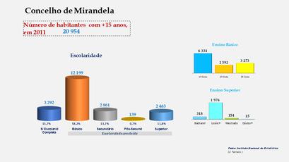 Mirandela - Escolaridade da população com mais de 15 anos