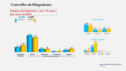 Mogadouro - Escolaridade da população com mais de 15 anos (por sexo)