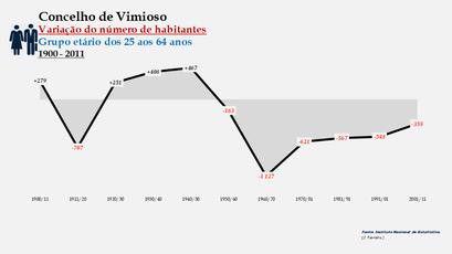 Vimioso - Variação do número de habitantes (25-64 anos)
