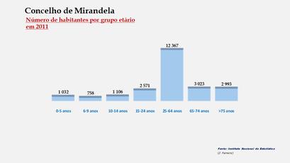 Mirandela – Número de habitantes por grupo de idades