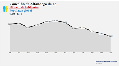 Alfândega da Fé - Número de habitantes (global) 1900-2011