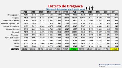 Distrito de Bragança - População dos concelhos (0-14 anos) 1864-2011