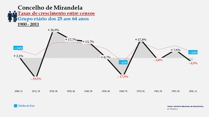Mirandela - Taxas de crescimento entre censos (25-64 anos)