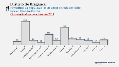 Distrito de Bragança – Ordenação dos concelhos em função da sua proporção relativamente ao total da população (15-24 anos) do distrito (2011)