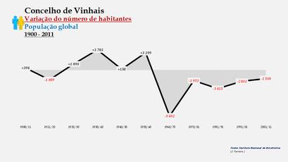 Vinhais - Variação do número de habitantes (global)