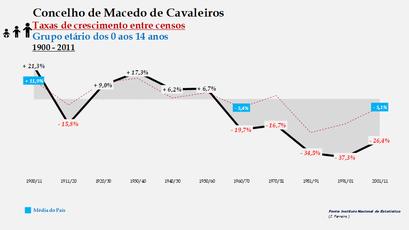 Macedo de Cavaleiros – Taxa de crescimento populacional entre censos (0-14 anos) 1900-2011
