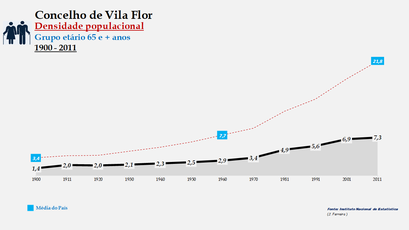 Vila Flor - Densidade populacional (65 e + anos)