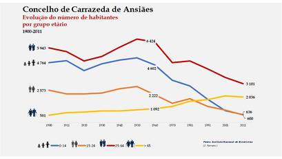 Carrazeda de Ansiães - Distribuição da população por grupos etários (comparada) 1900-2011