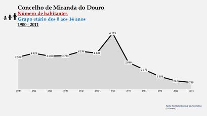 Miranda do Douro - Número de habitantes (0-14 anos) 1900-2011