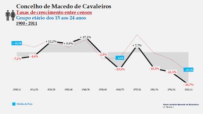 Macedo de Cavaleiros – Taxa de crescimento populacional entre censos (15-24 anos) 1900-2011