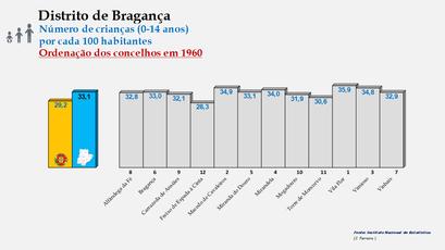 Distrito de Bragança – Ordenação dos concelhos em função da percentagem de crianças com idades  entre os 0 e os 14 anos (1960)