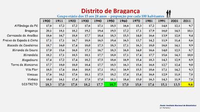 Distrito de Bragança – Proporção da população com idade entre os 15 e os 24 anos em cada concelho (1900-2011)