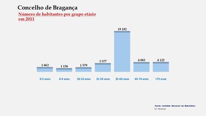 Bragança – Número de habitantes por grupo de idades