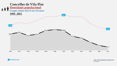 Vila Flor – Densidade populacional (0-14 anos)