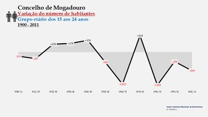 Mogadouro - Variação do número de habitantes (15-24 anos)