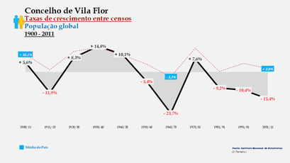 Vila Flor - Taxas de crescimento entre censos (global)