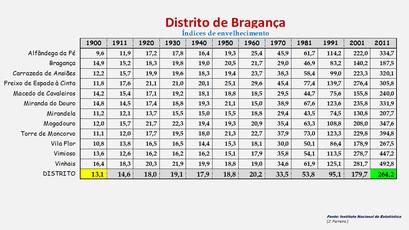 Distrito de Bragança - Índice de envelhecimento apurado em cada concelho (1900/2011)