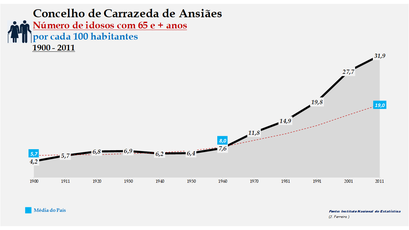Carrazeda de Ansiães - Evolução da percentagem do grupo etário dos 65 e + anos, entre 1900 e 2011