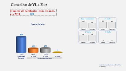 Vila Flor - Escolaridade da população com menos de 15 anos