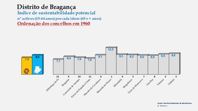 Distrito de Bragança - Índice de sustentabilidade potencial – Ordenação dos concelhos em 1960