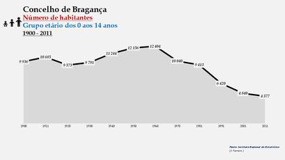 Bragança - Número de habitantes (0-14 anos) 1900-2011