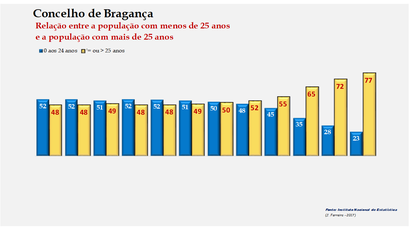 Bragança - Distribuição da população por grupos etários (< e > 25 anos) 1900-2011
