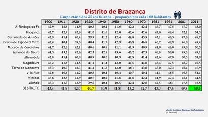 Distrito de Bragança - Evolução do grupo etário dos 25 aos 64 anos entre 1900 e 2011