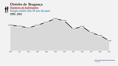 Distrito de Bragança - Número de habitantes (15-24 anos)