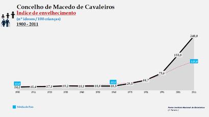 Macedo de Cavaleiros - Índice de envelhecimento 1900-2011